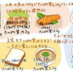 <必見>日本人女性はタンパク質不足(前半)